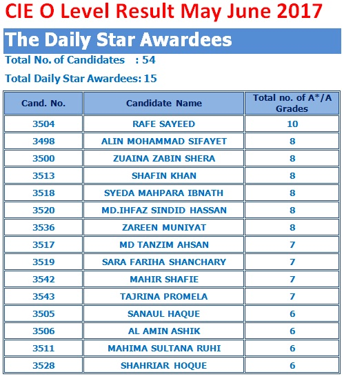 O Level Daily Star Awardees